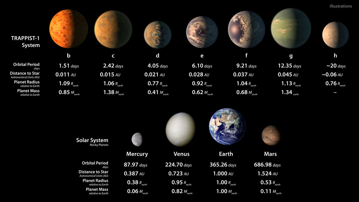 The properties of the TRAPPIST-1 planets compared to the four innermost  planets in our Solar System. Photo: NASA / JPL-Caltech