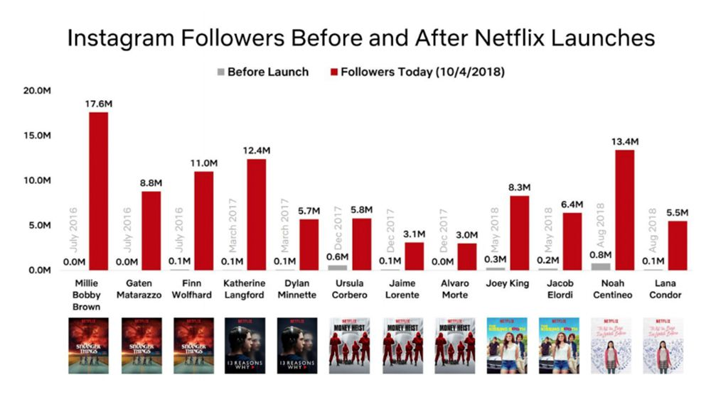 Bar graph showing Netflix actors' Instagram followings before and after their TV/movie launches