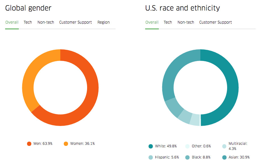 Uber has published its much sought after diversity numbers for the