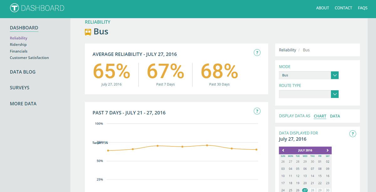 MBTA Performance Dashboard