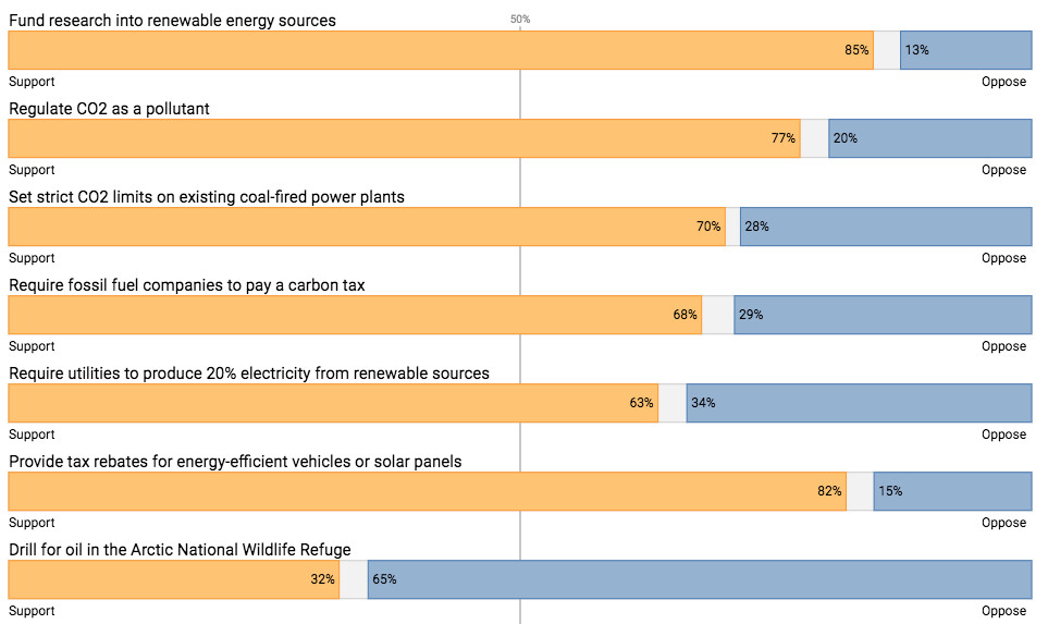 Americans generally want policies that advance clean energy and reduce fossil fuels.