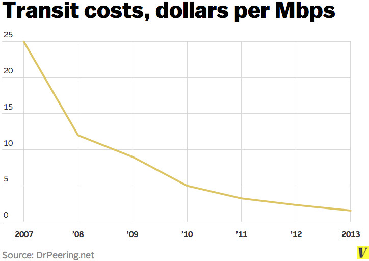 bandwidth_costs
