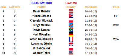cruiser 081720 - Rankings (Aug. 17, 2020): Benavidez dips, Frampton stays put