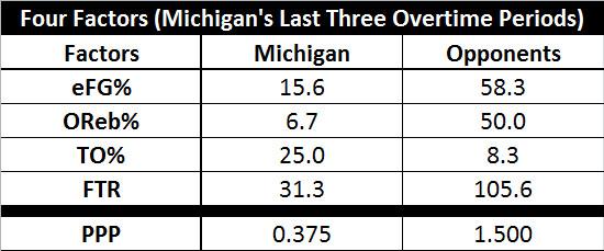 Four Factors - Michigan's Last Three Overtimes