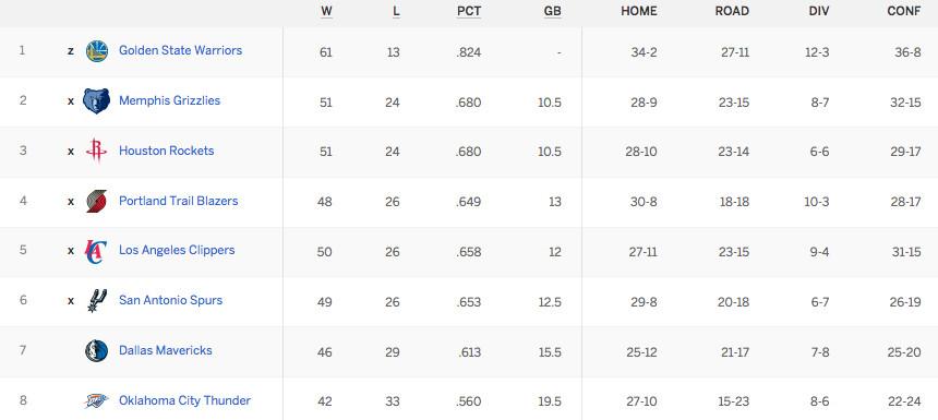 West Standings 4-2