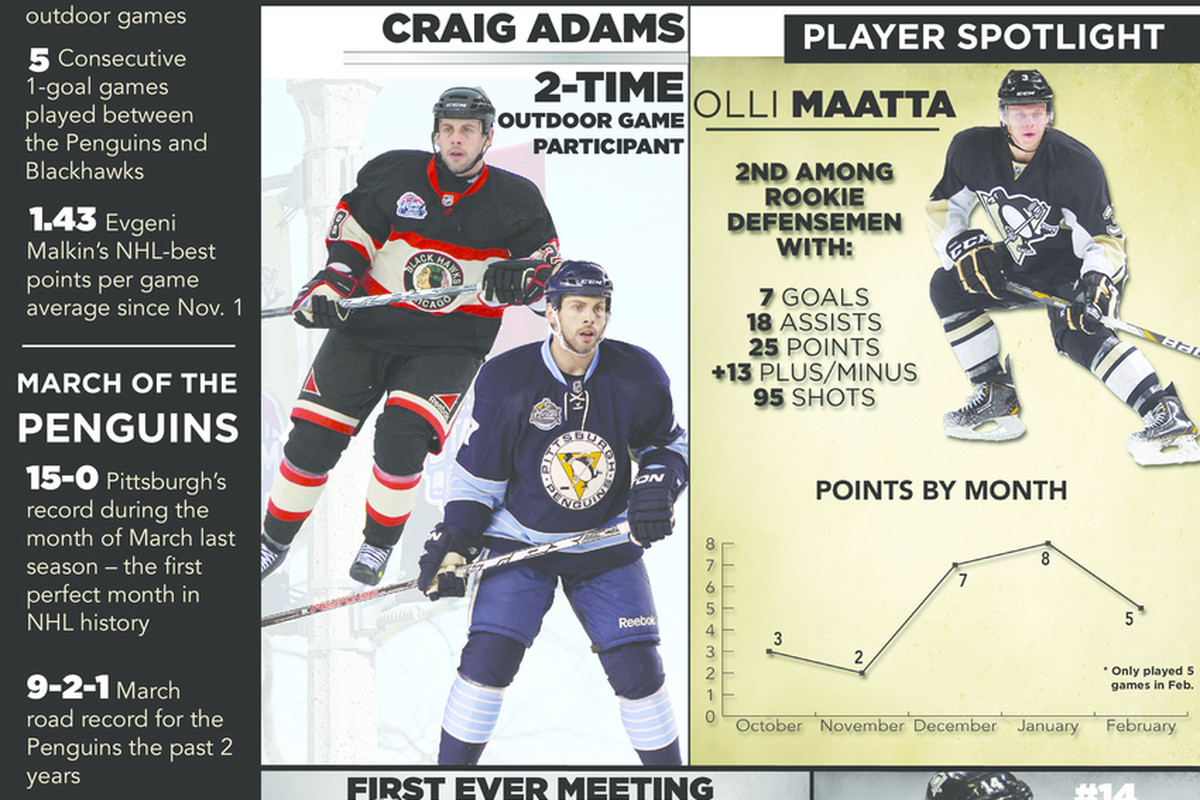 Penguins-Blackhawks Stadium Series Infographic