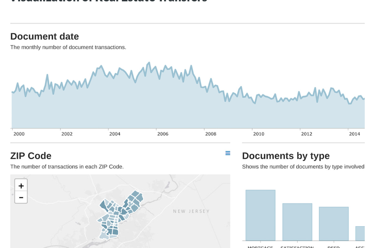 New city data set brings two decades of property records to