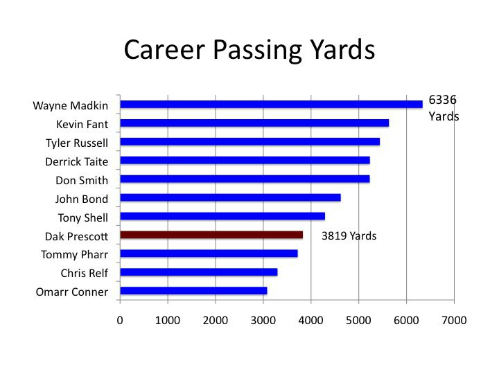 passing yards-ky