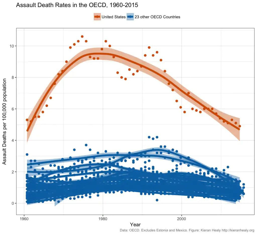 Homicide deaths in the US and the rest of the rich world, from 1960 to 2015.