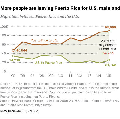 what the hurricane maria migration will do to puerto rico and  net migration out of puerto rico