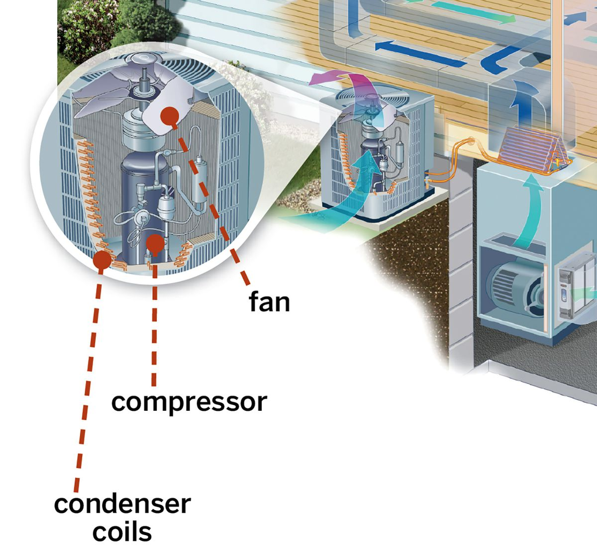 Central Air Conditioning System Diagram: Condenser