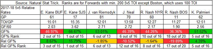 2017-18 Goal Stats