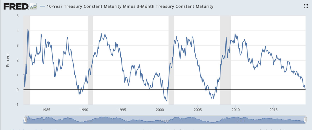 Yield curve inversion: recession sign sparks panic - Vox