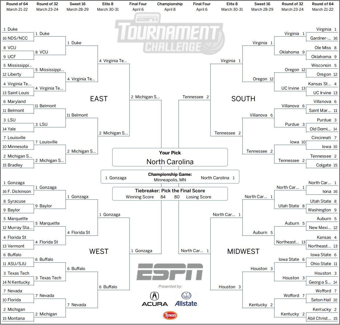 NCAA Tournament 2019: Expert bracket predictions from the
