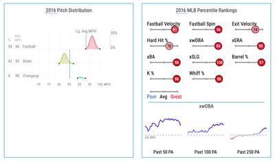 Kyle Barraclough's 2016 pitching rankings via Baseball Savant