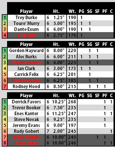 Utah Jazz 2014 2015 Training Camp - Final Cuts