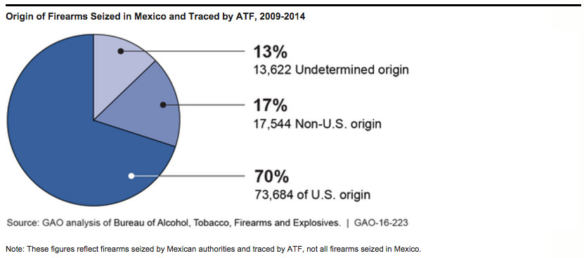Most guns seized and traced by the ATF are sourced to the US.