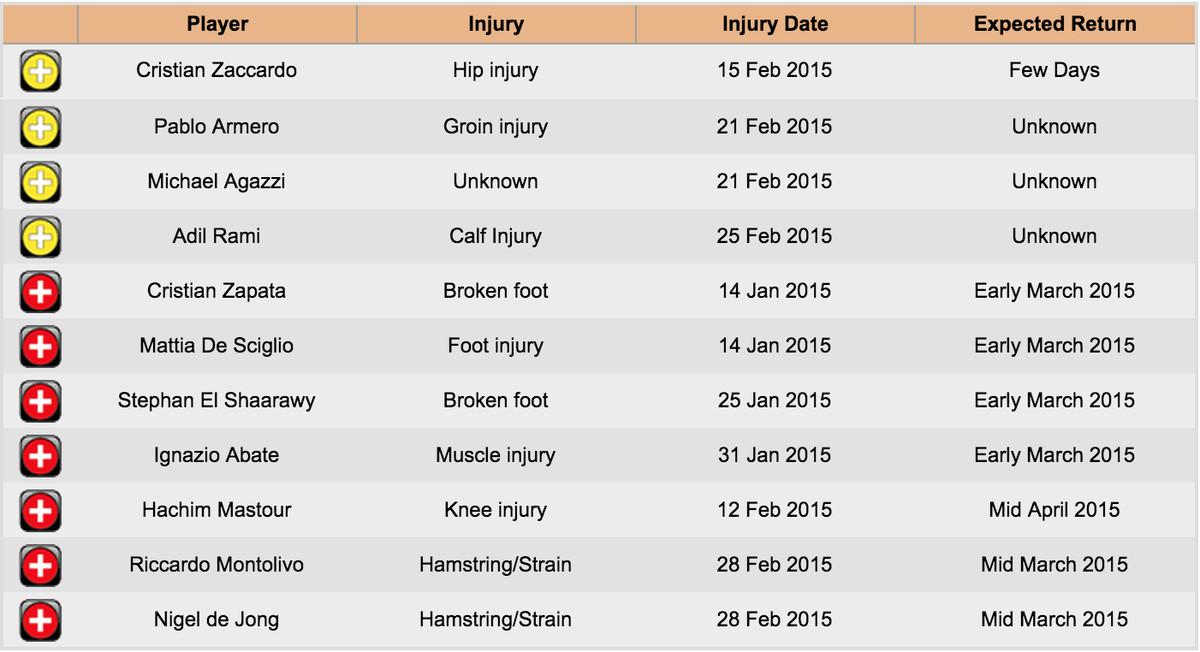 AC Milan injury list March 2nd, 2015