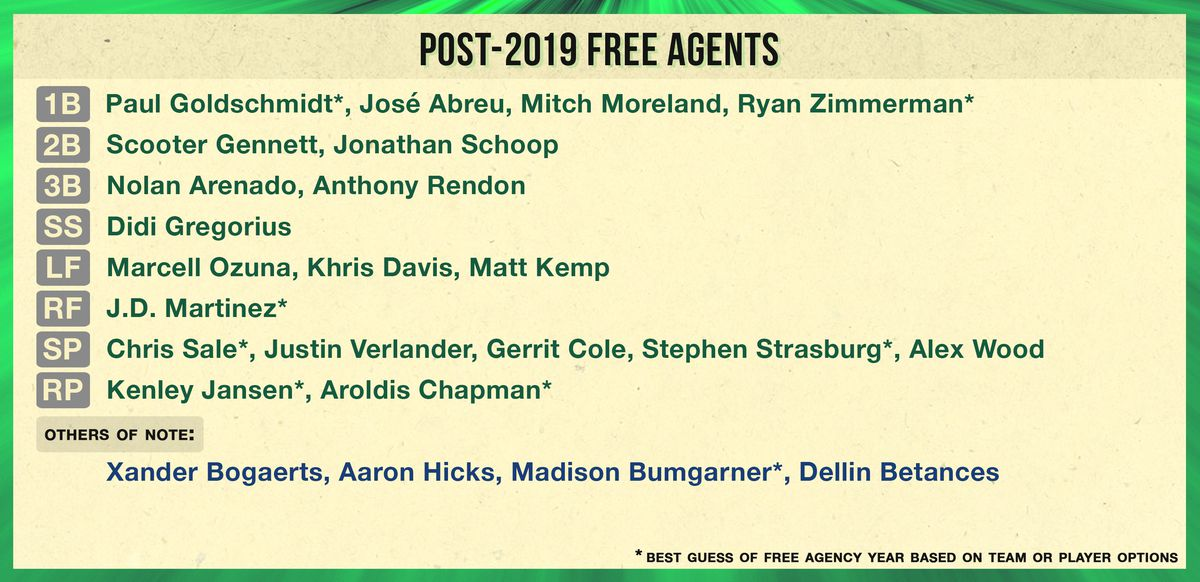 Best 2020 Mlb Free Agents Beyond 2018, Upcoming Free Agent Classes Still Look Poised to