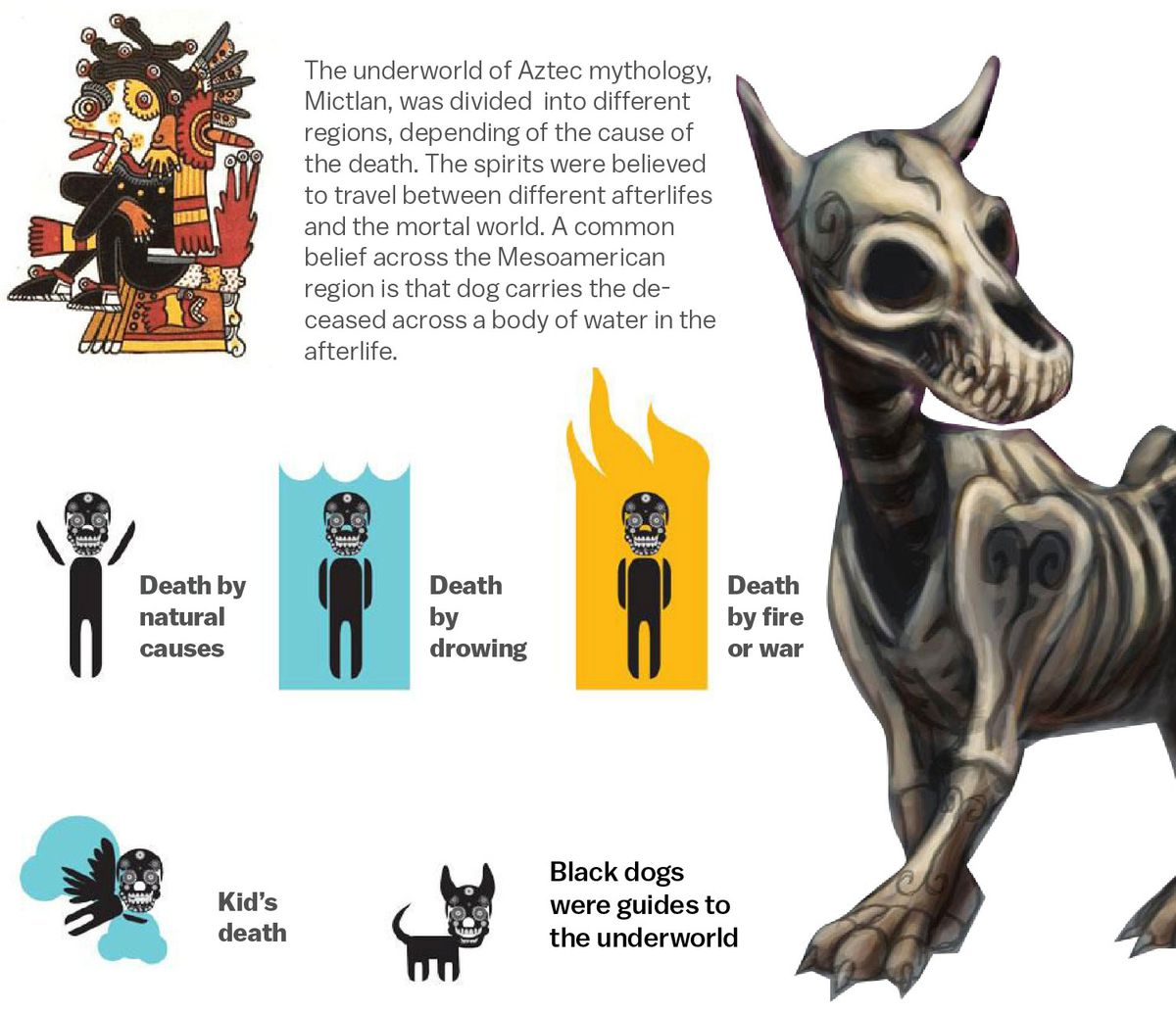 Illustrations of Aztec iconography, including dogs and skulls.