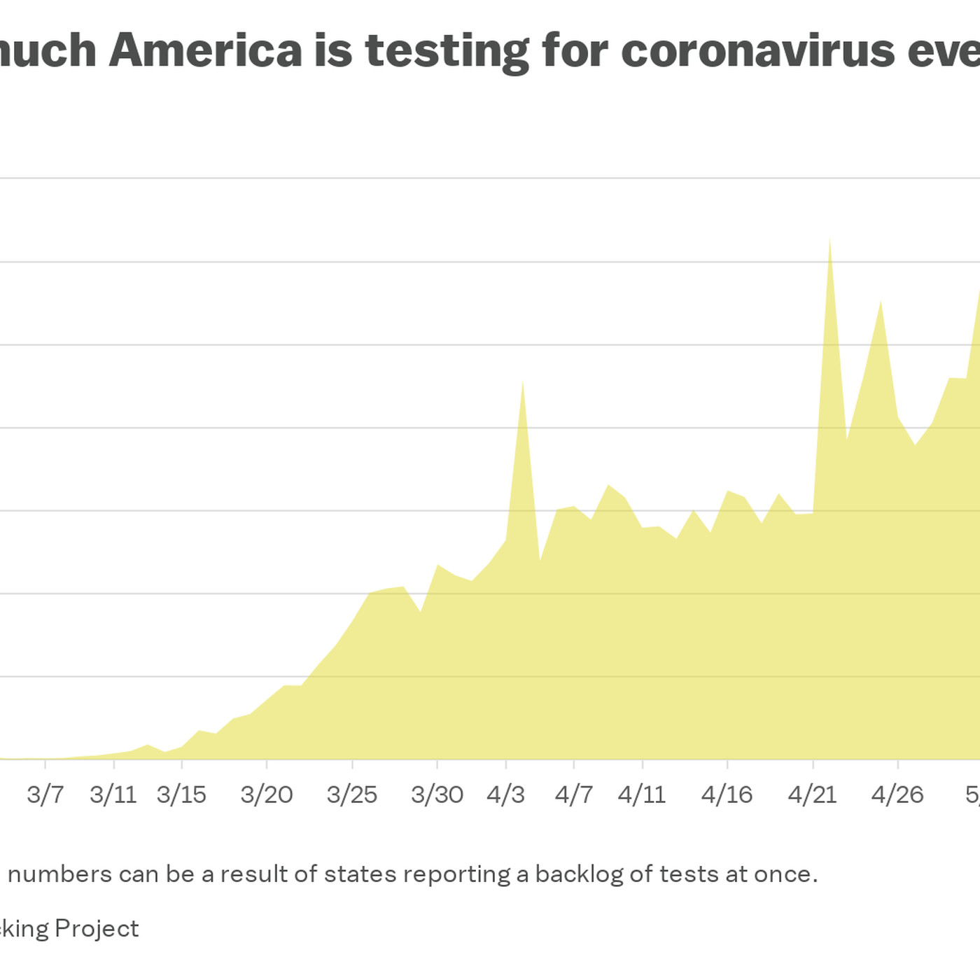 Coronavirus Testing Numbers In The Us Are Improving Finally Vox