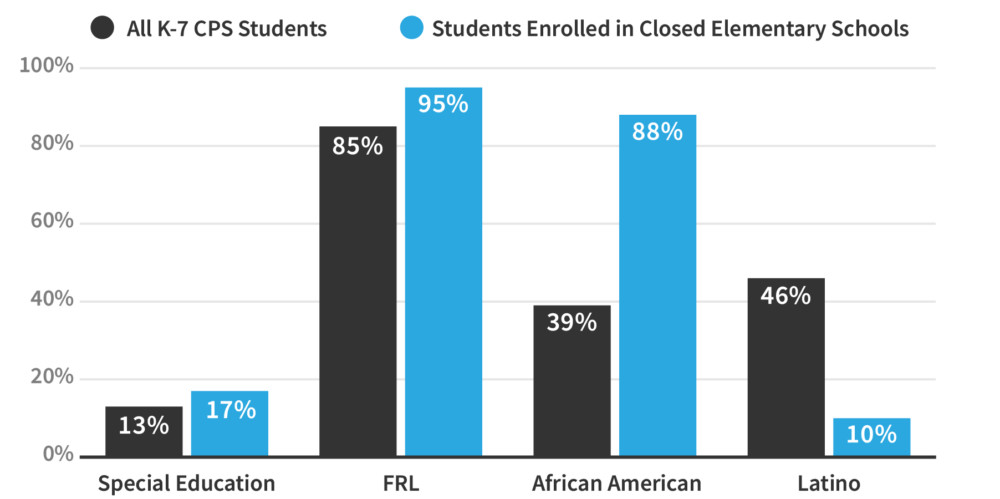 """This graphic shows the makeup of the district in 2013 compared to the demographics at the closed elementary schools. FRL stands for """"free or reduced-price lunch,"""" a common measure of the percentage of low-income students."""