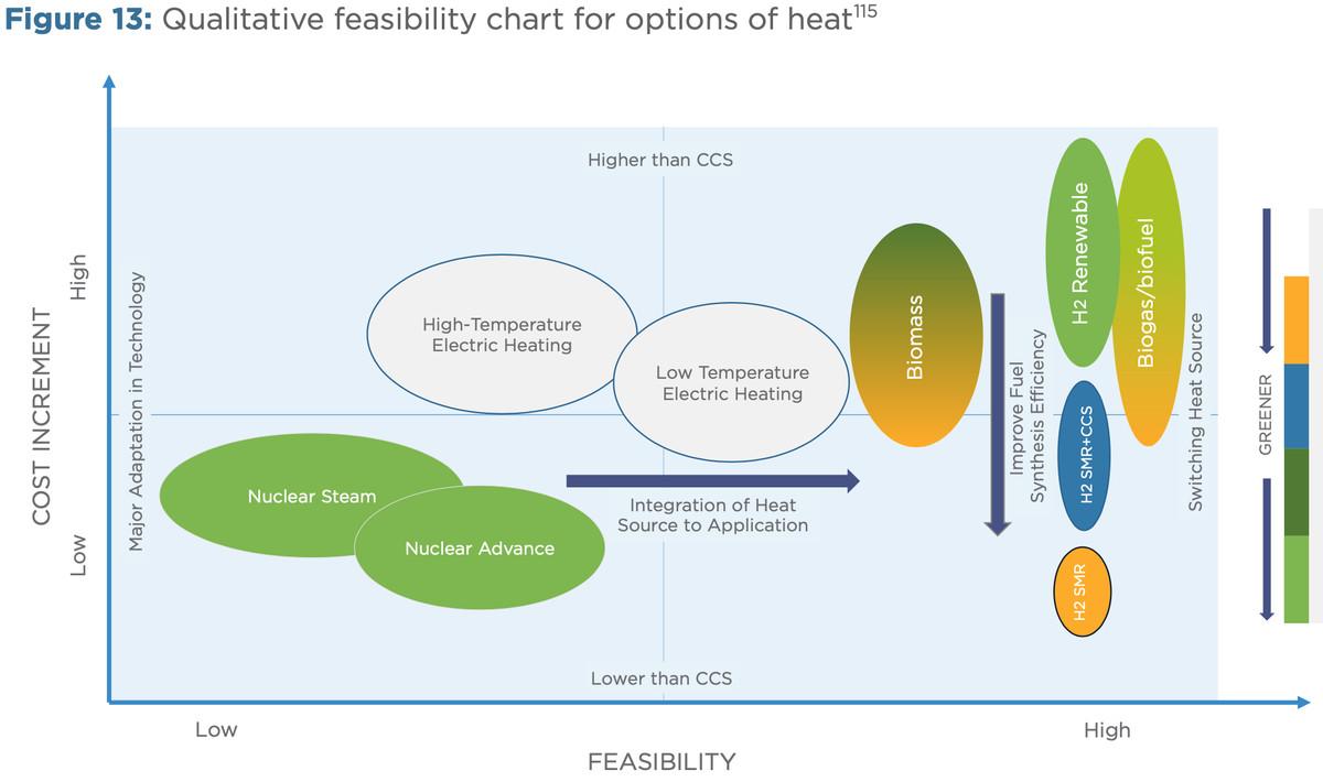 industrial heat feasibility
