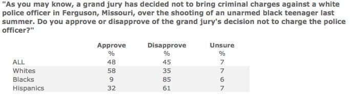 Ferguson grand jury poll