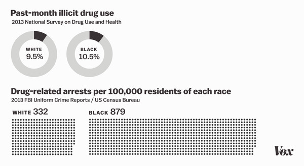 drug use and arrests
