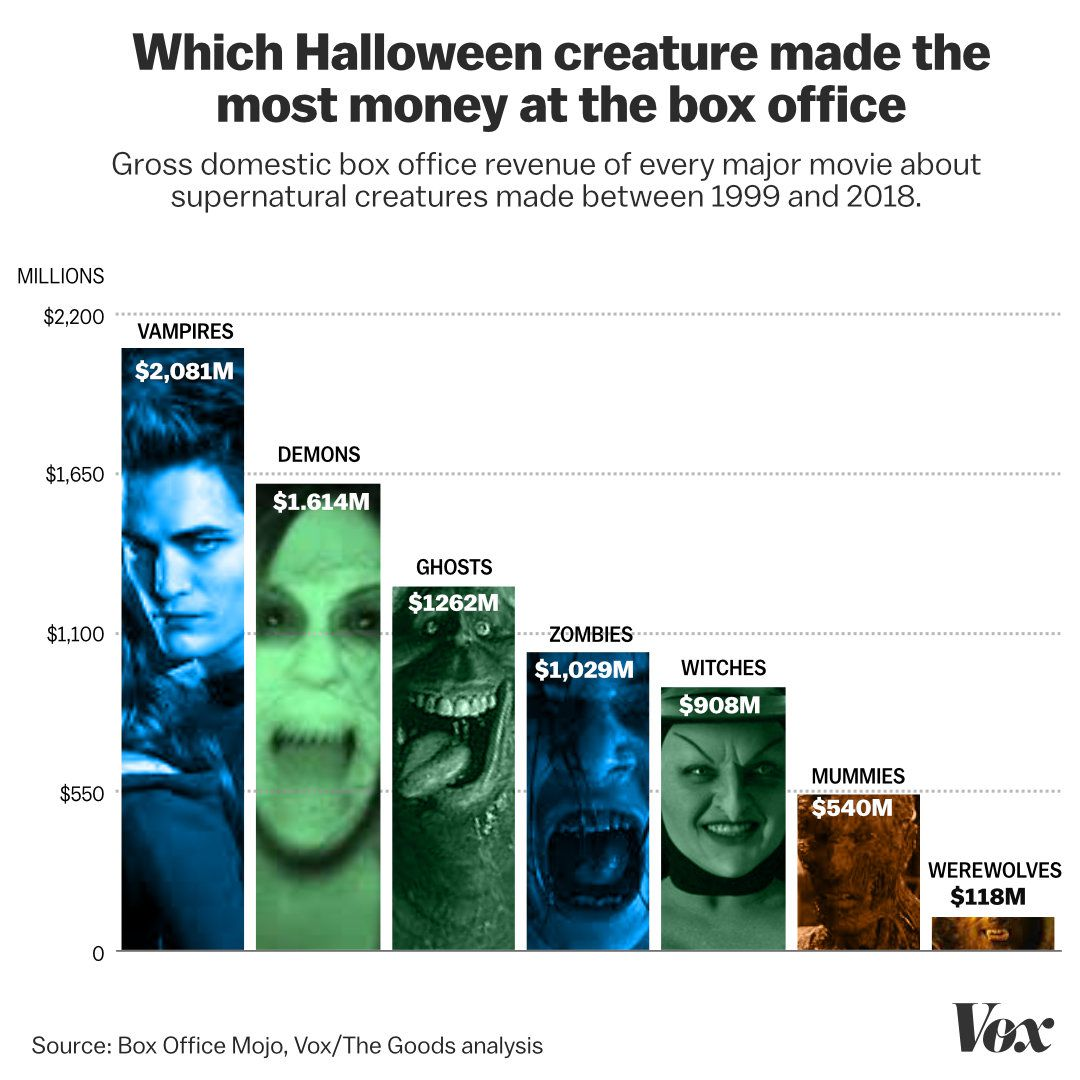 Ghosts, witches, zombies: ranking Halloween creatures by movie sales ...