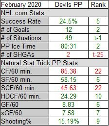 Devils Power Play Stats for February 2020