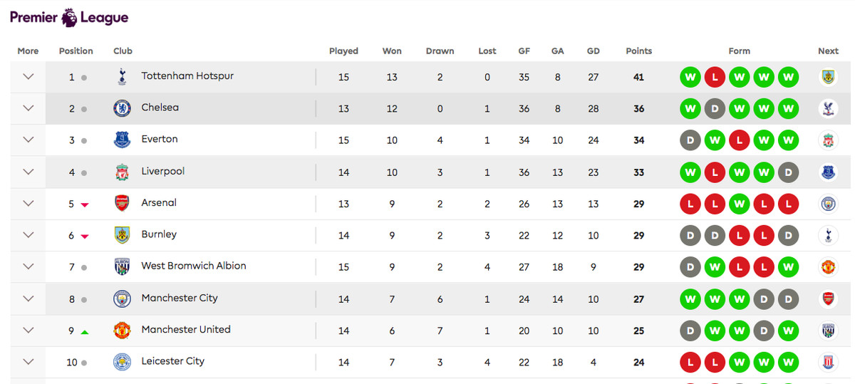 home table 2016-17 premier league