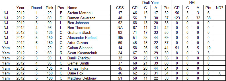 2012 new jersey devils draft results, 2012 devils draft results, yam