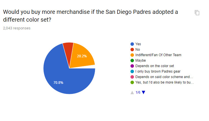 32950d1d73e A solid majority of those surveyed said they would purchase more  merchandise if the Padres were to change their colorway.