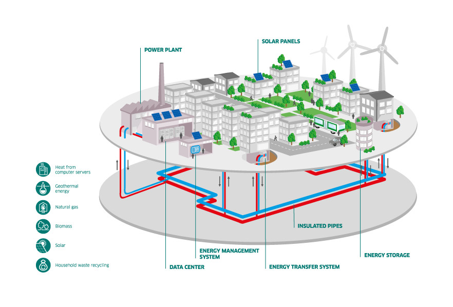 A diagram showing a city's heating system.