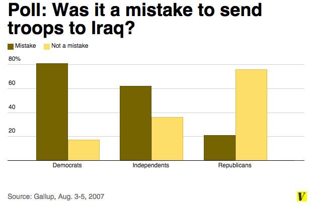 Iraq polling 2007