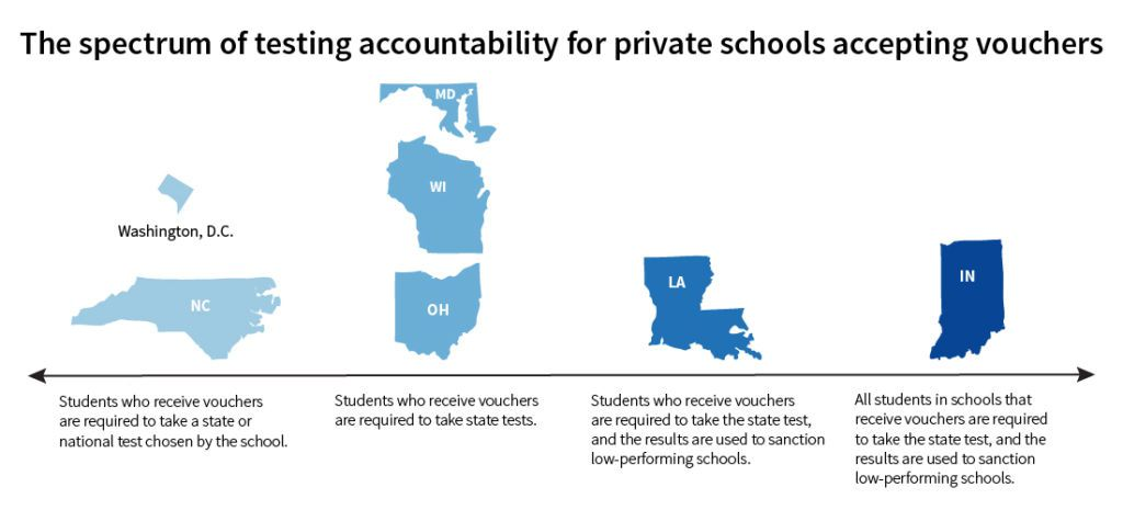 Graphic includes voucher programs targeted at low-income students. It excludes programs for students with disabilities or rural students without public school access. Data: National Conference of State Legislatures. Graphic by: Sarah Glen/Chalkbeat