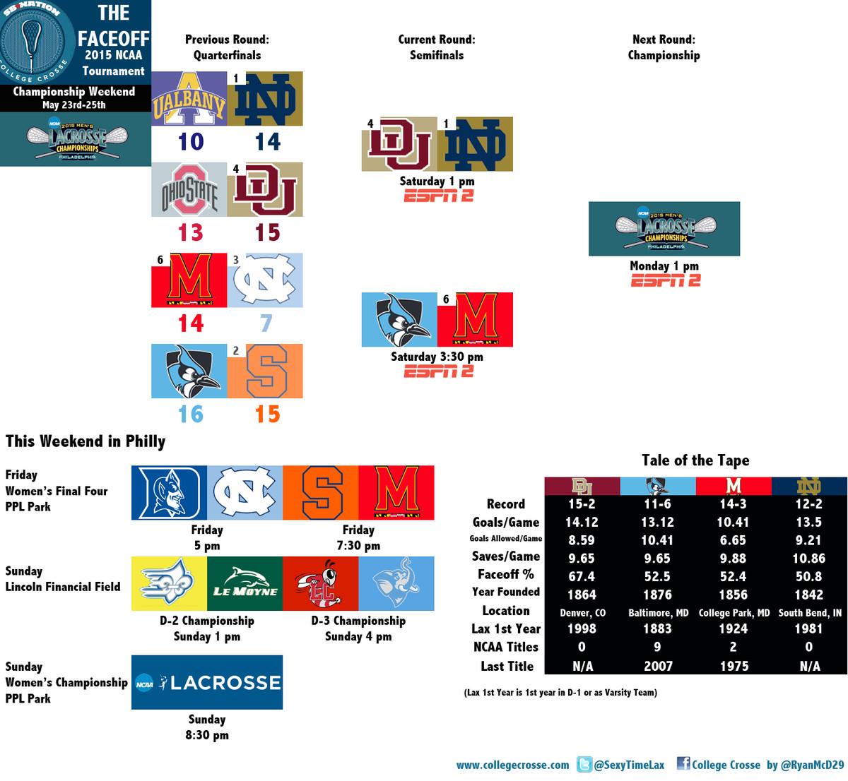 THE FACEOFF 2015 NCAA Final Four