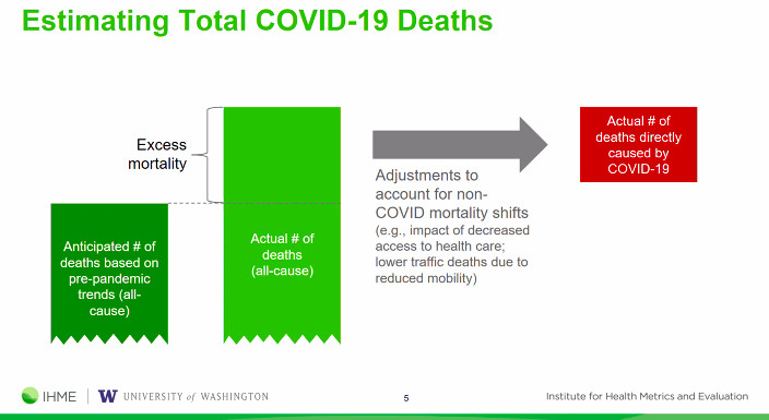 Chart showing methodology of IHME's Covid-19 death estimate.