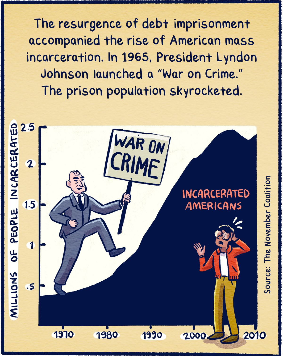 """The resurgence of debt imprisonment accompanied the rise of American mass incarceration. In 1965, President Lyndon Johnson launched a """"War on Crime."""" The prison population skyrocketed."""