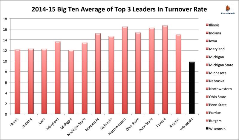 1415 wisconsin big ten turnover rates