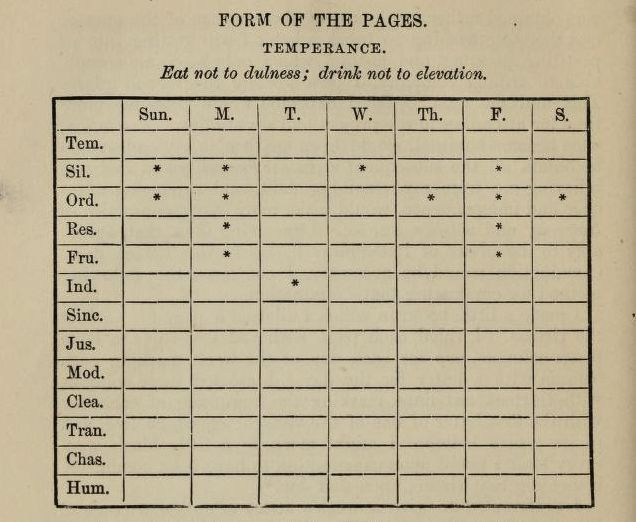 Ben Franklin's highly productive chart.