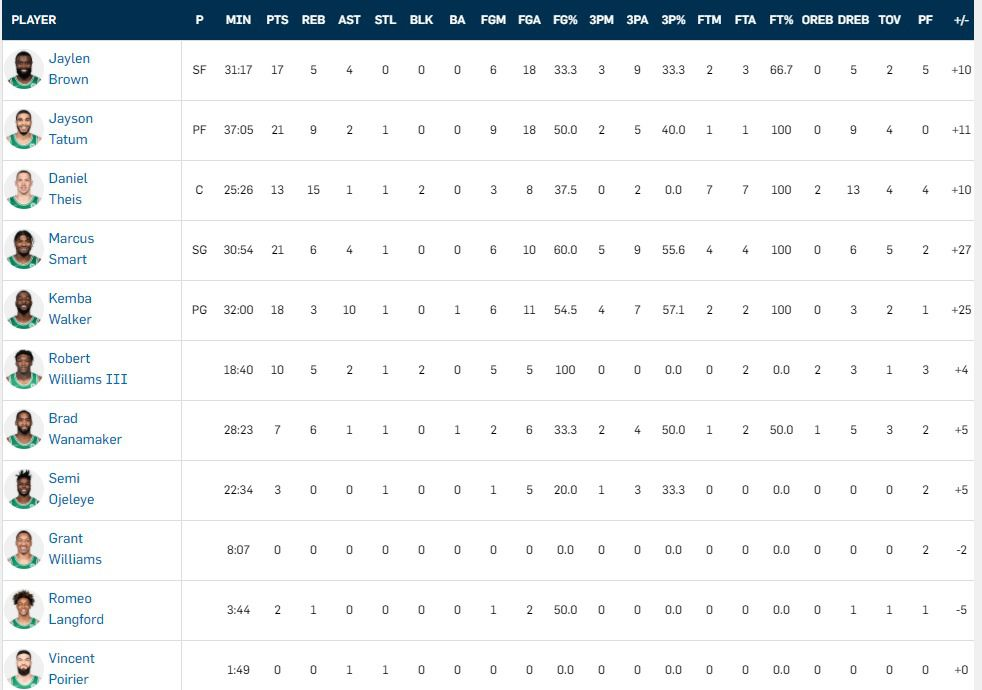 Celtics final box score
