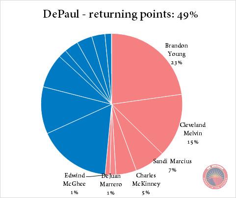 DePaul returning points