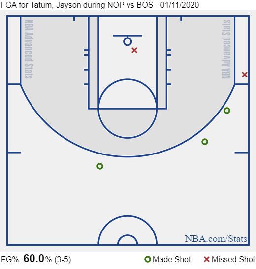 Tatum second quarter shot chart