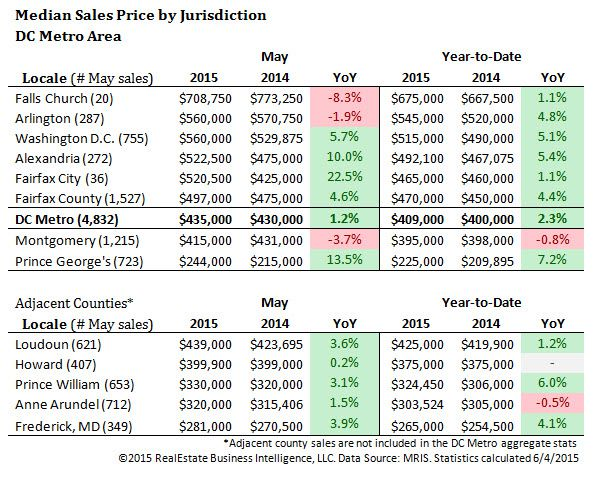 Median sales prices in various DC suburbs