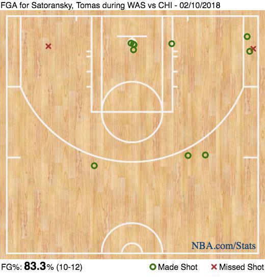 Tomas Satoransky's shot chart vs. the Bulls on February 10