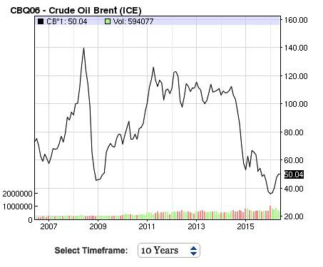 "(<a href=""http://www.nasdaq.com/markets/crude-oil-brent.aspx?timeframe=10y"">Nasdaq</a>)"