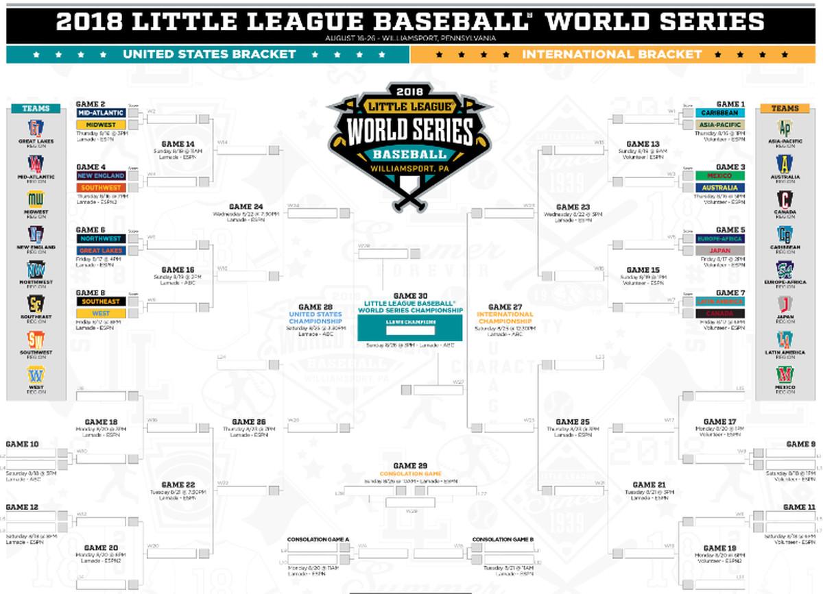 2ebd59a2 Little League World Series 2018: Bracket, schedule, teams, and ...