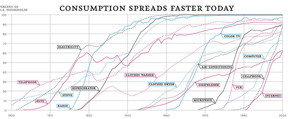tech adoption curves